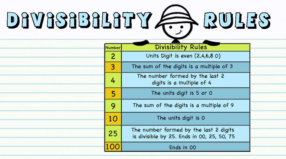 Divisibility Rules – Print and digital Activity cards and worksheets