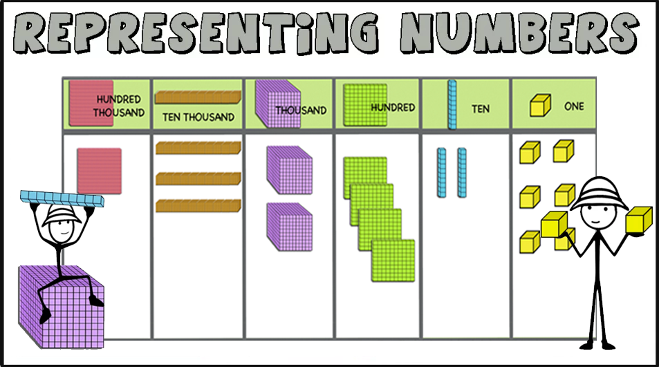 Representing numbers using Base 10 Blocks (up to 6 digits)  Printable task-cards and interactive slides.